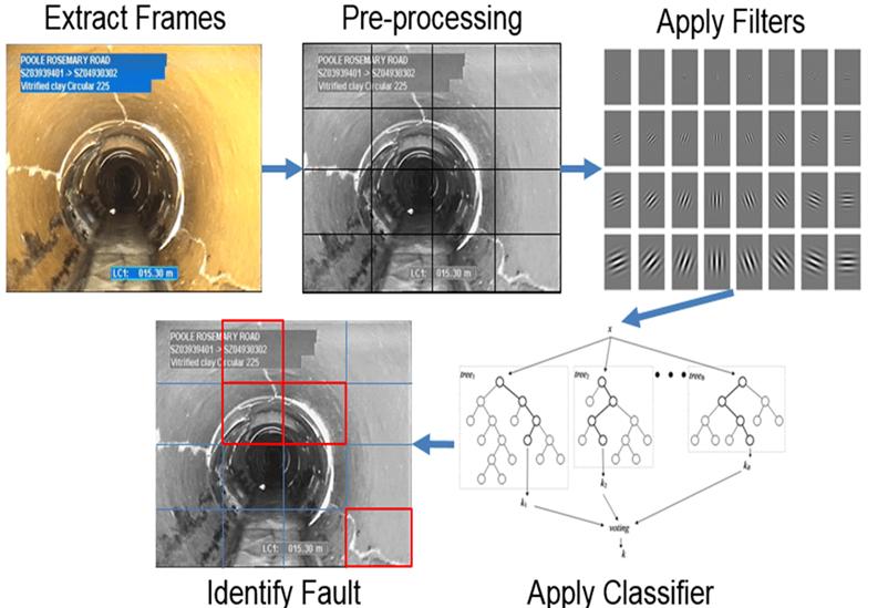 AI Process